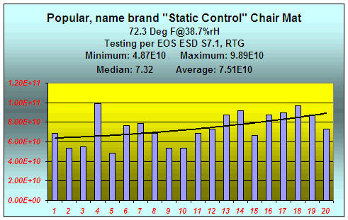 Electrical resistivity of standard anti static chair mats FAIL recent standards photo